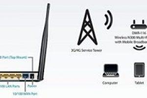 Dlink DWR-116 Multi-WAN Router